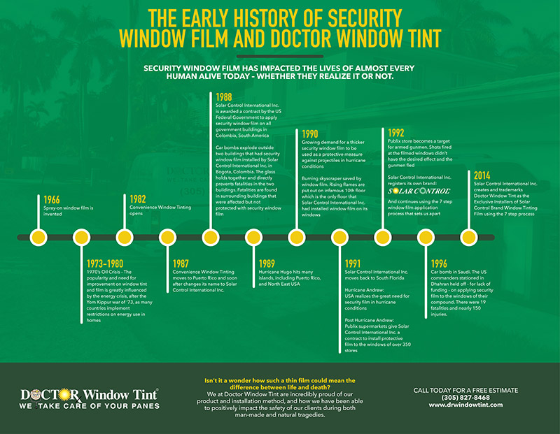 Early History of Security Window Film and Dr Window Tint Infographic